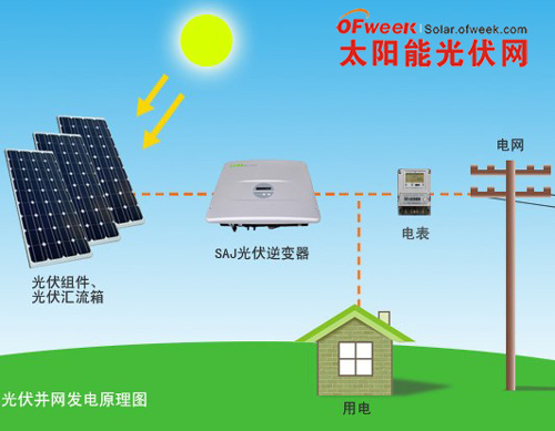太阳能光伏并网发电系统原理